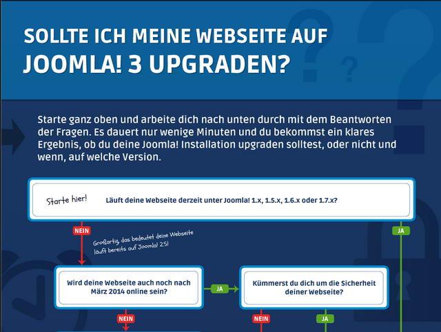Entscheidungshilfe für ein Joomla 3.0 Upgrade